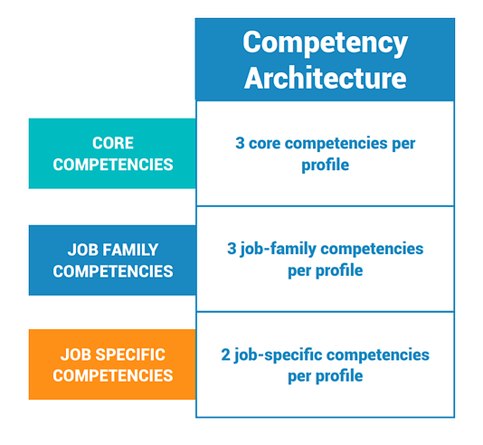 competency architecture example