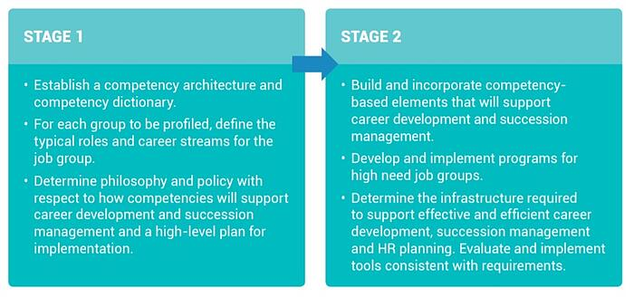 implementation stages for competencies at the Career Development & Succession Management level