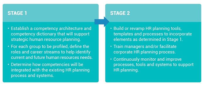 implementation stages for competencies at the Strategic Human Resources Planning level