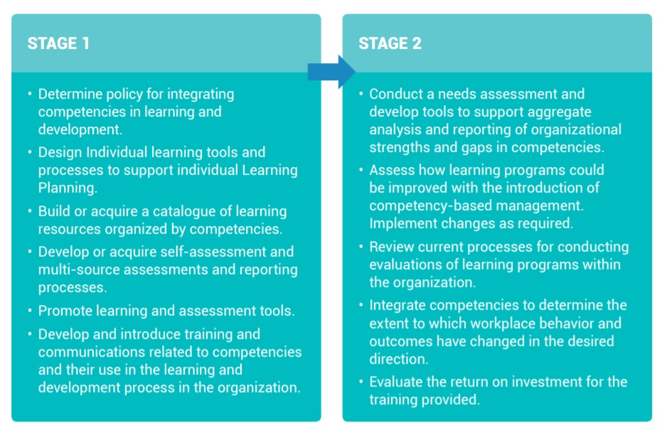 implementation stages for competencies at the learning and development level