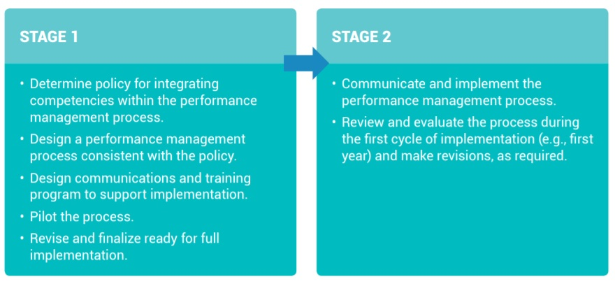 implementation stages for competencies at the performance management & multi-source feedback level