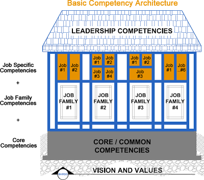 basic competency architecture model