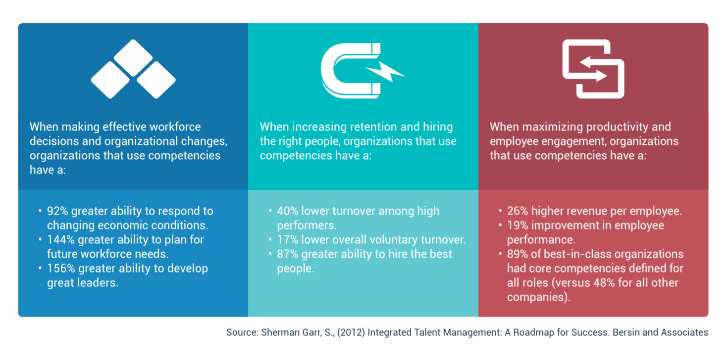 reasons to use competencies