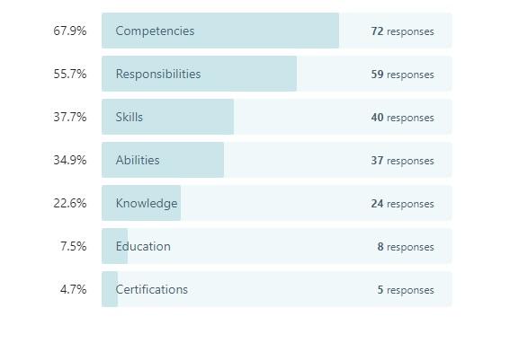 survey data on toughest sections of a job description